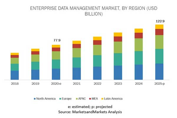 Enterprise Data Management Market By Region